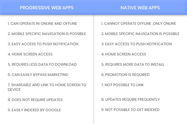 Progressive Web Apps vs Native Web Apps